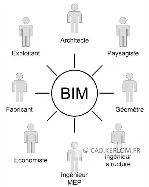 Collaboration BIM